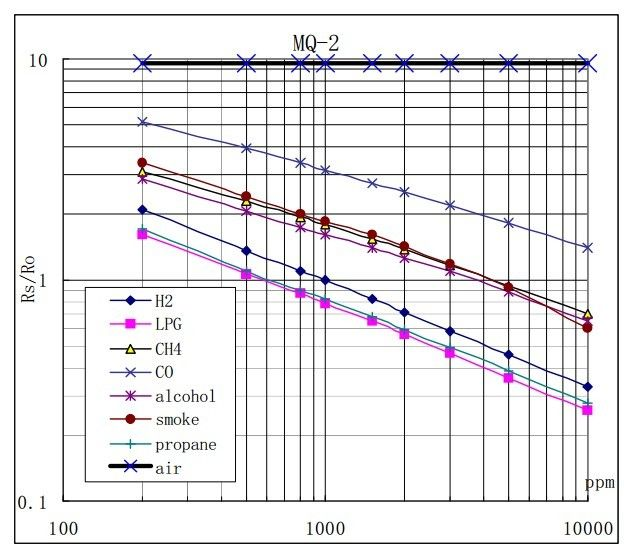 MQ-2 Dujų sensoriaus charakteristikos