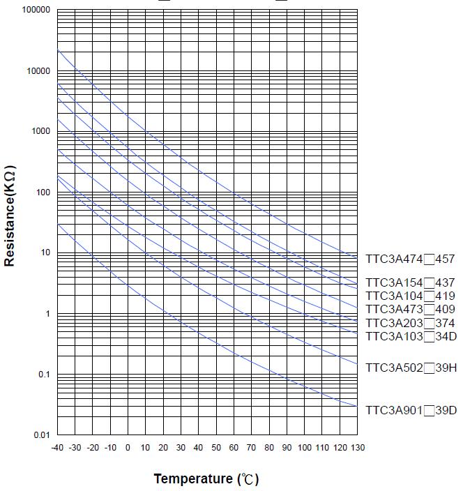 Termorezistoriaus TTC3A priklausomybė nuo temperatūros
